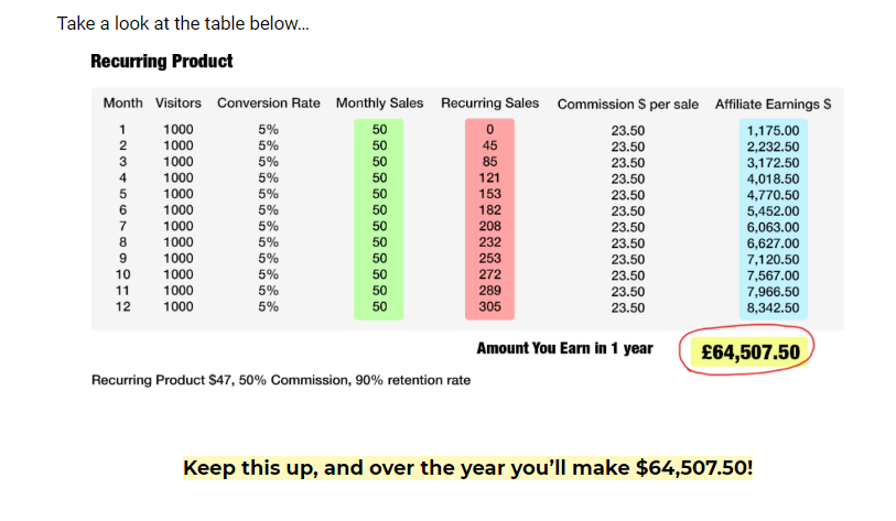 Affiliate Rebill Riches 3.0 Review & OTO Upsell