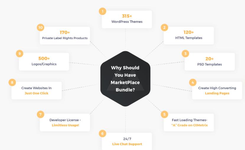 Marketplace Bundle & OTO by Vivek Gour