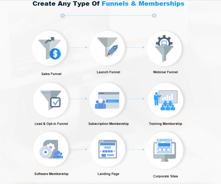 CloudFunnels Software & OTO by Cyril Gupta