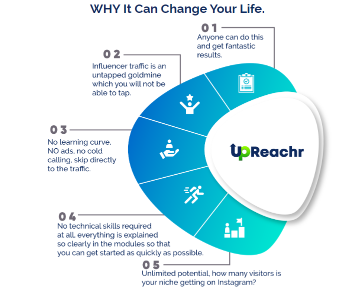 Upreachr PRO Software & OTO by Victory Akpos